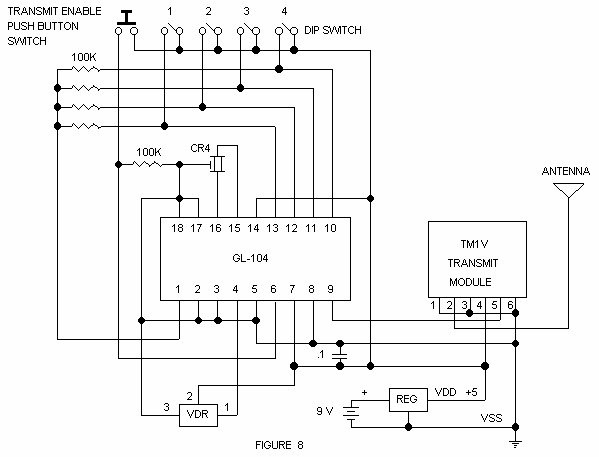 Encoder and Decoder Applications