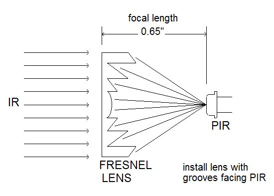 Lens and Focusing Devices for Pyroelectric Infrared Sensors