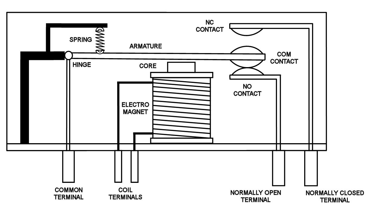 The Relay An Electromechanical Amplifier - Electromagnetic relay switch